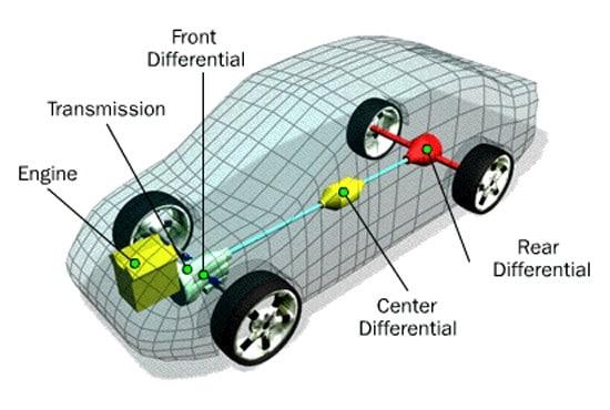 All Wheel Drive AWD